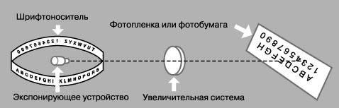 ФОТОНАБОРНАЯ МАШИНА дает изображения букв на светочувствительной бумаге или фотопленке для офсетной печати.