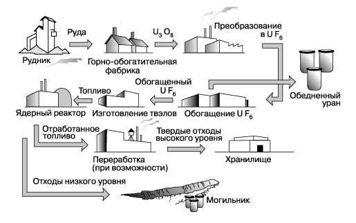 Цикл ядерного топлива.  Преобразование в UF6.
