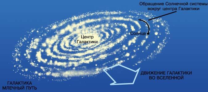 Вращение вокруг центра Галактики