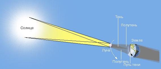 ЛУННАЯ ТЕНЬ во время солнечного затмения проходит по Земле путь шириной до 270 км. Только вдоль этого пути солнечный диск полностью закрывается Луной. В более широкой области полутени наблюдается частное затмение, т.е. Луна лишь частично закрывает Солнце.